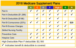 medicare_supplement_chart